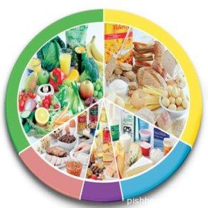 Огромнейшее значение в лечении поджелудочной играет диета