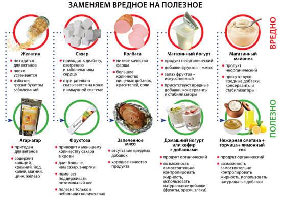 Выбираем полезные продукты