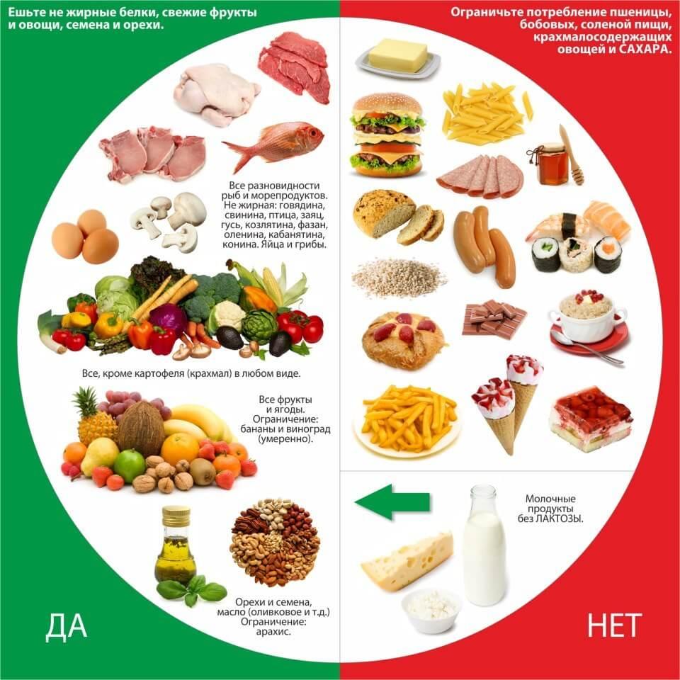 Таблица правильного питания на каждый день, принципы и особенности его организации