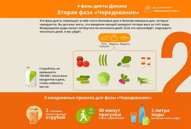 Фаза диеты Чередование