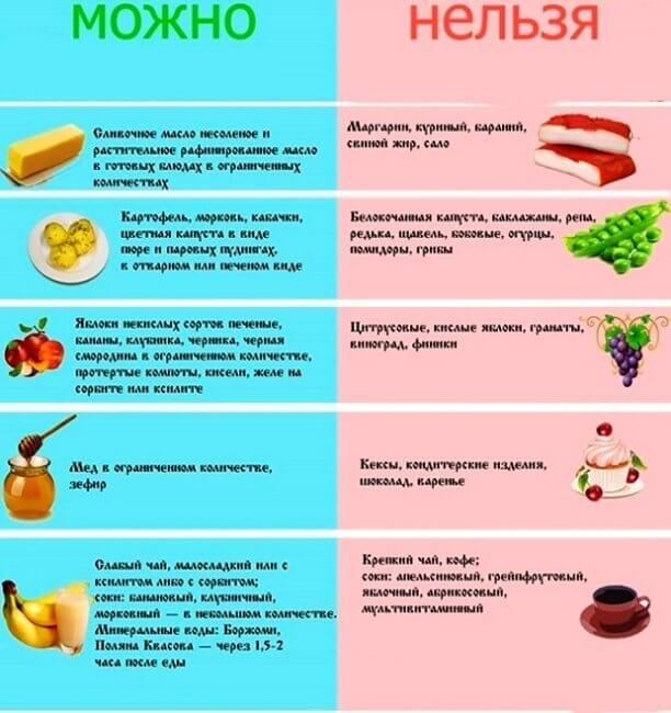 Запрещенные и разрешенные продукты