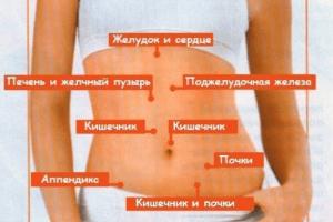 Схема распространения болей