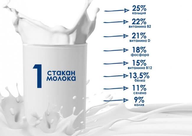 Можно ли пить молоко беременным