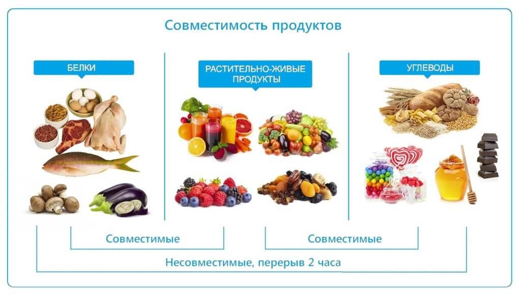 Совместимые и несовместимые продукты