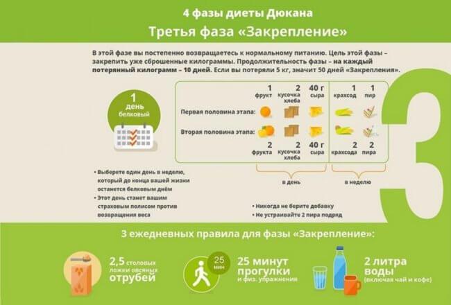 Фаза диеты Закрепление