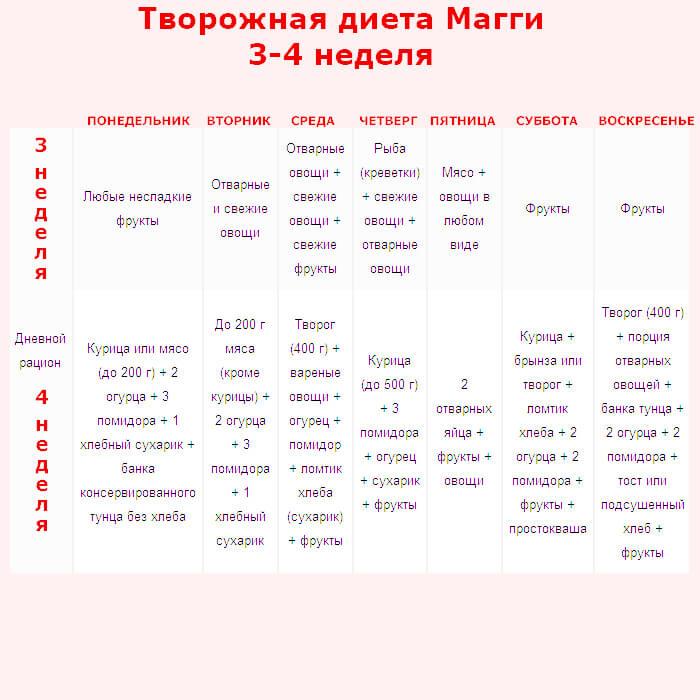 Диета Магги Повторение. Правильное похудение на диете Магги: варианты меню на 2 и 4 недели в удобных таблицах