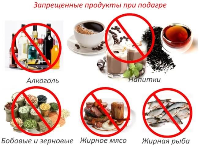 Запрещенные продукты